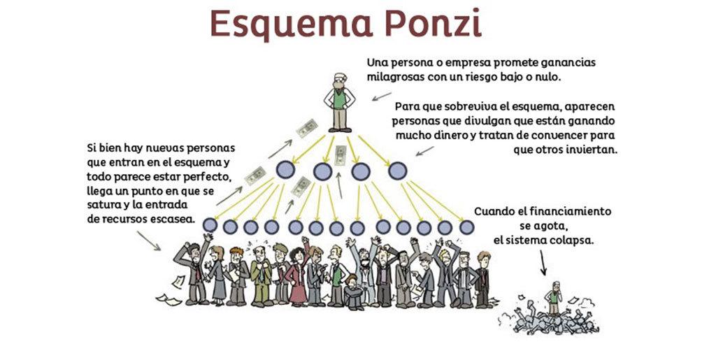 ¿TE ESTÁN TOMANDO EL PELO? Carlo Ponzi y las estafas en el multinivel.